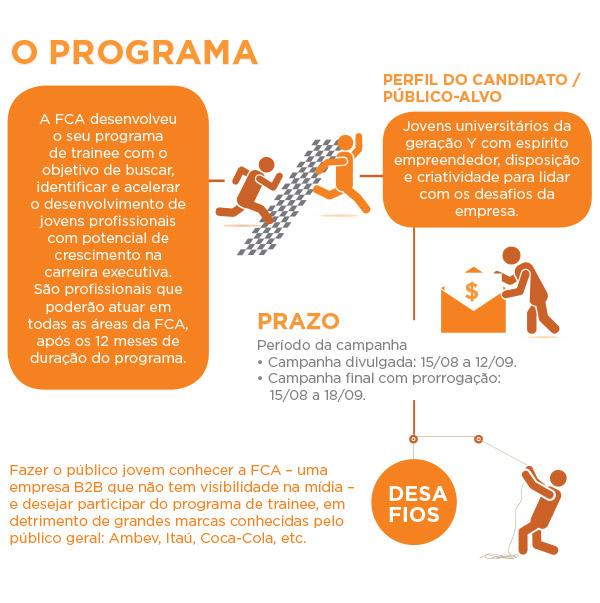 FCA - programa